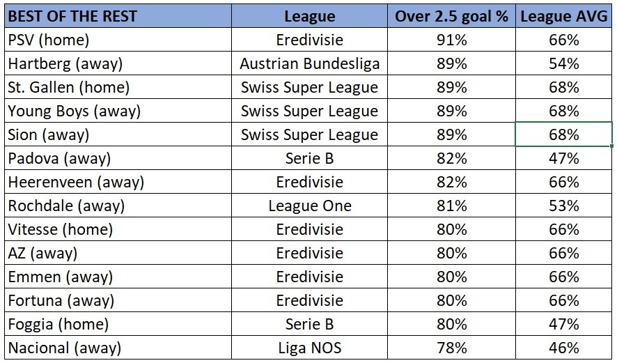 European teams over 2.5 total goals