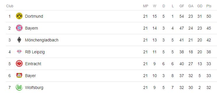 Bundesliga Table Feb 2019