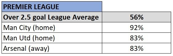 Premier League over 2.5 goal teams