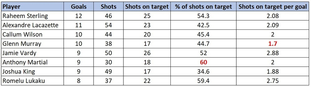 EPL shooting stats