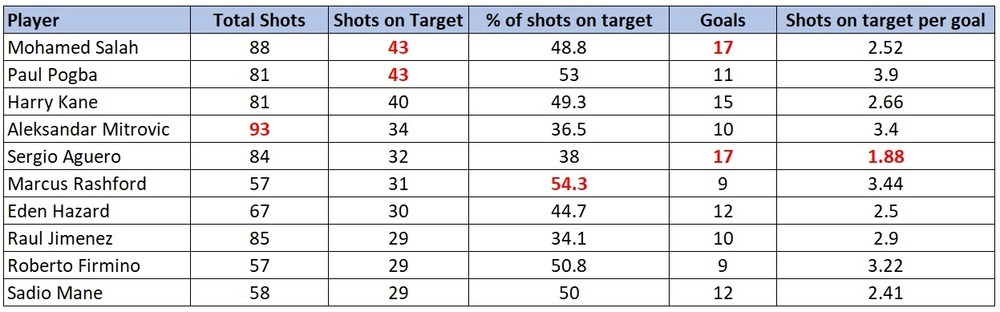 EPL shots on target to goals stats