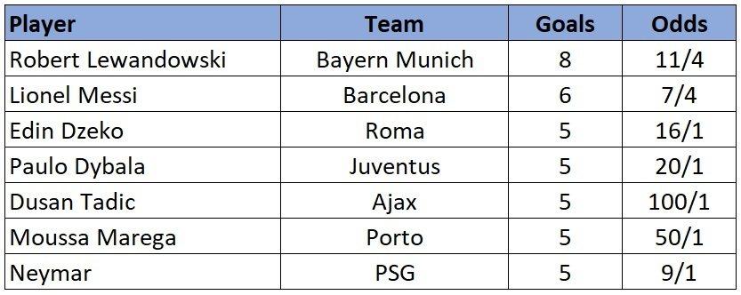 Champions League current top scorers