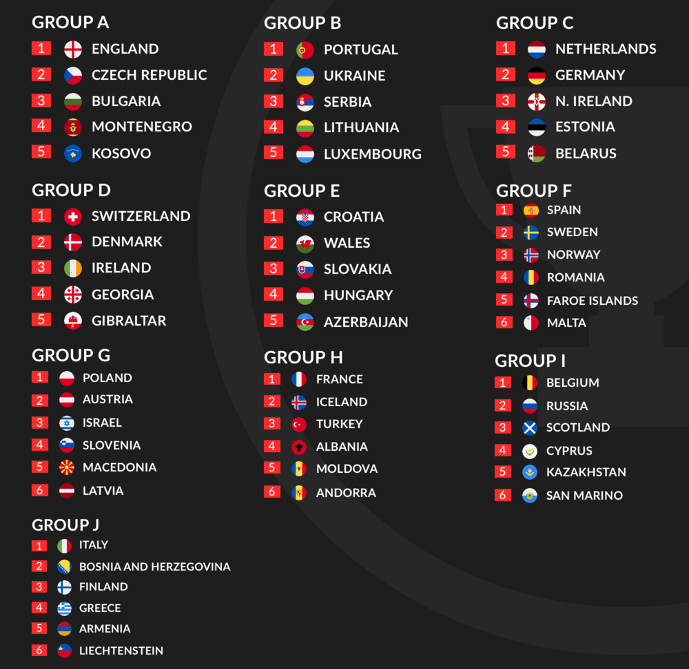 Euro 2020 Qualification Groups