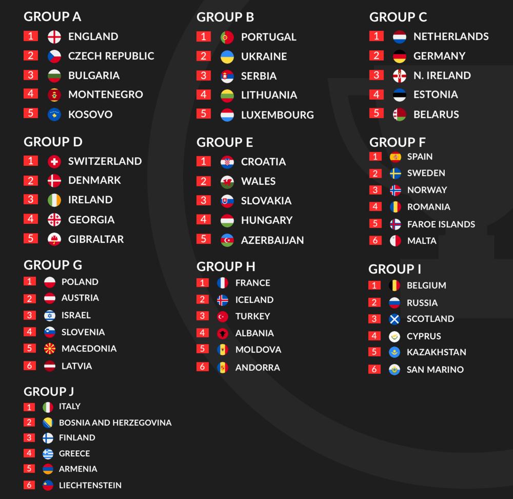 Euro 2020 Qualification Groups