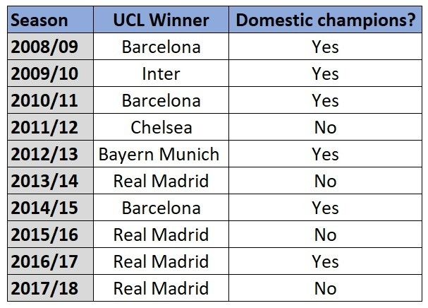 Last 10 Champions League winners