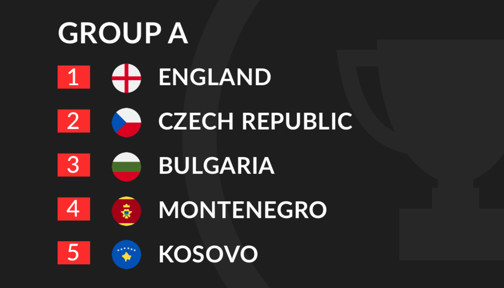 Euro 2020 Qualification Group A