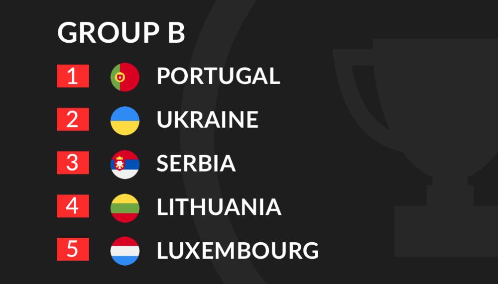 Euro 2020 Qualification Group B