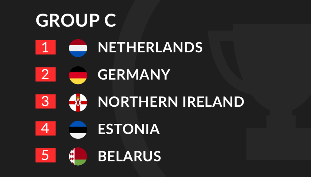 Euro 2020 Qualification Group C