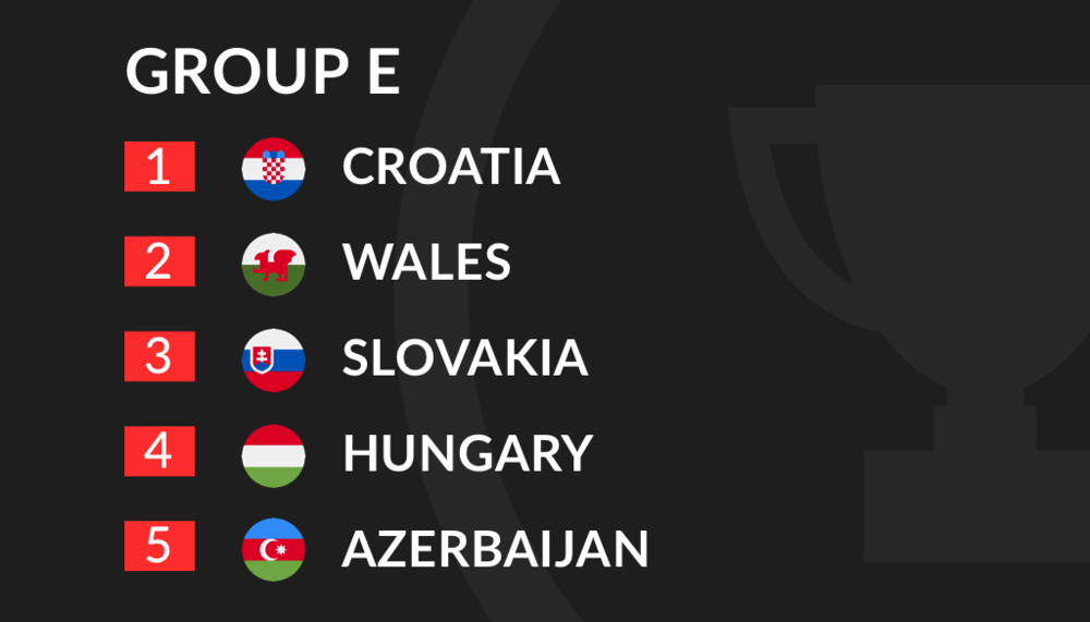 Euro 2020 Qualification Group E
