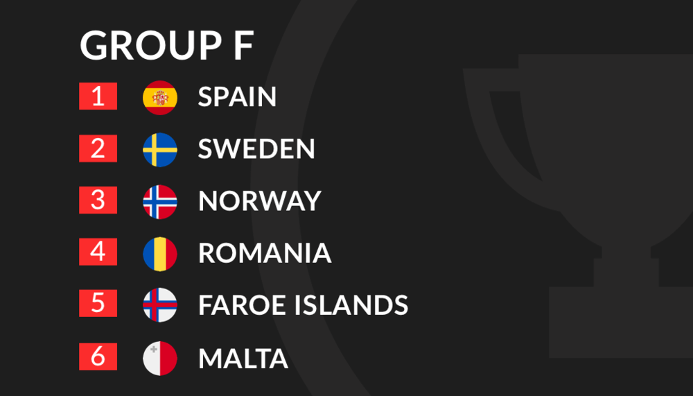 Euro 2020 Qualification Group F