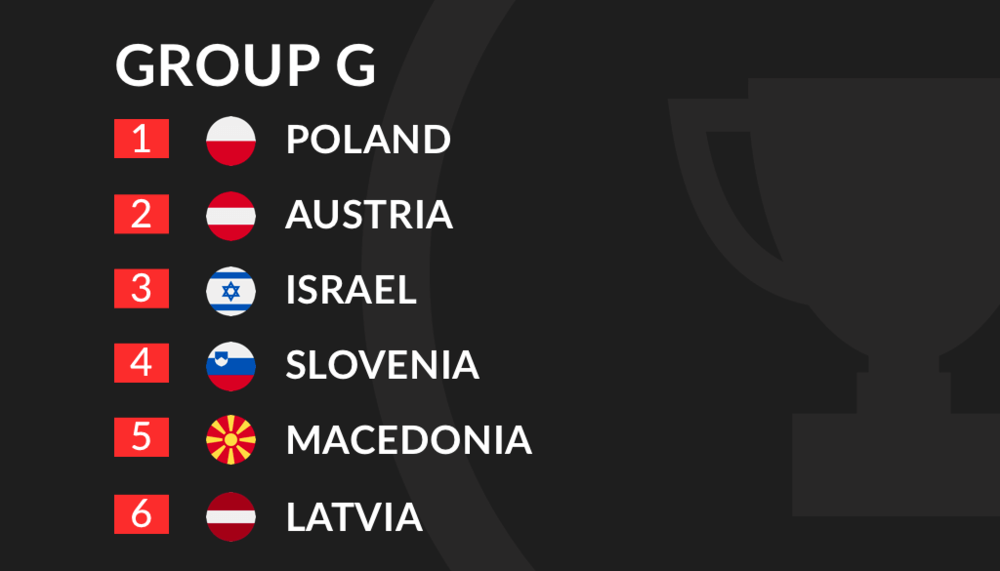 Euro 2020 Qualification Group