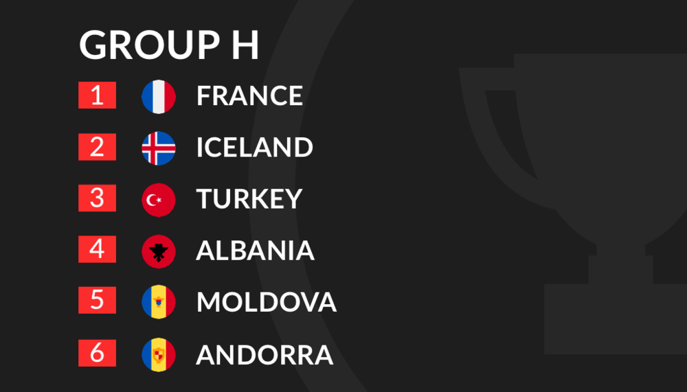 Euro 2020 Qualification Group H