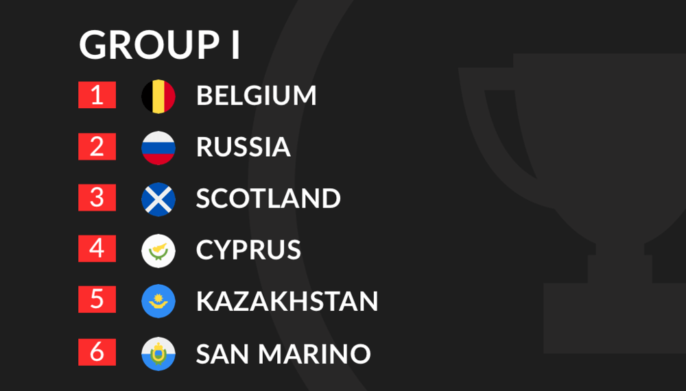 Euro 2020 Qualification Group I