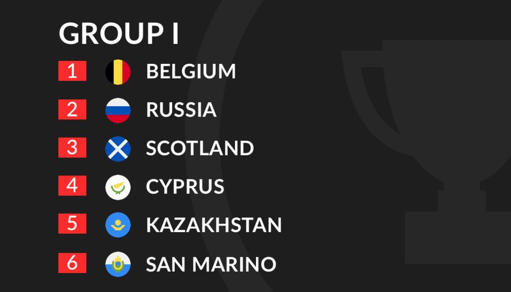 Euro 2020 Qualification Group I
