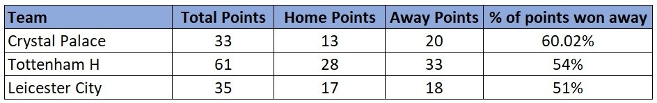 Crystal Palace away stats