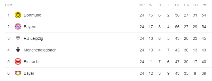 Bundesliga Table Mar 2019