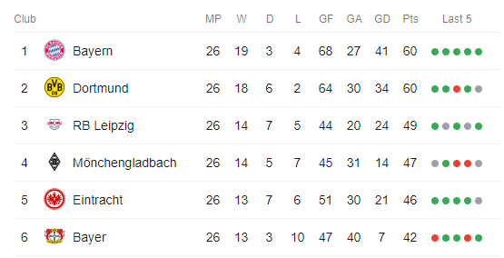 Bundesliga Title Race Outright Predictions and Betting Tips