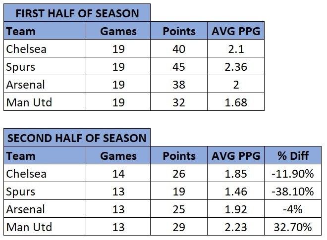 Premier League average points