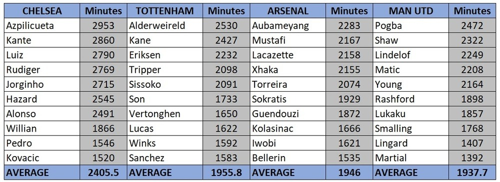 minutes played by Premier League clubs