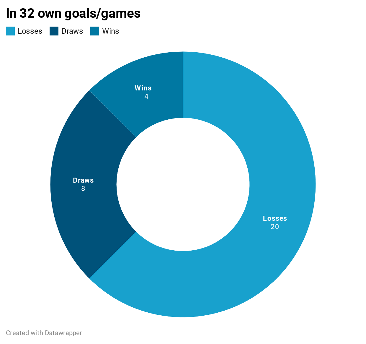 Premier League own goals effect on results