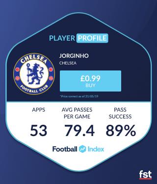 Jorginho Football Index player profile