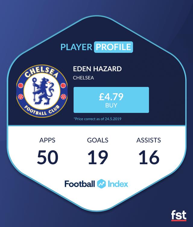 Eden Hazard Football Index