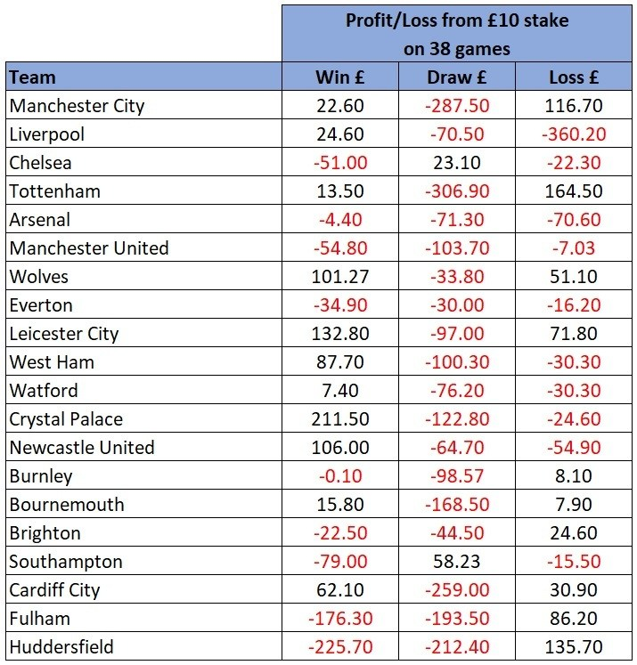 EPL overall profit loss outrights
