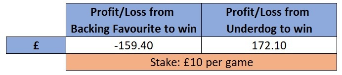 Favourite vs Underdog Premier League profit loss