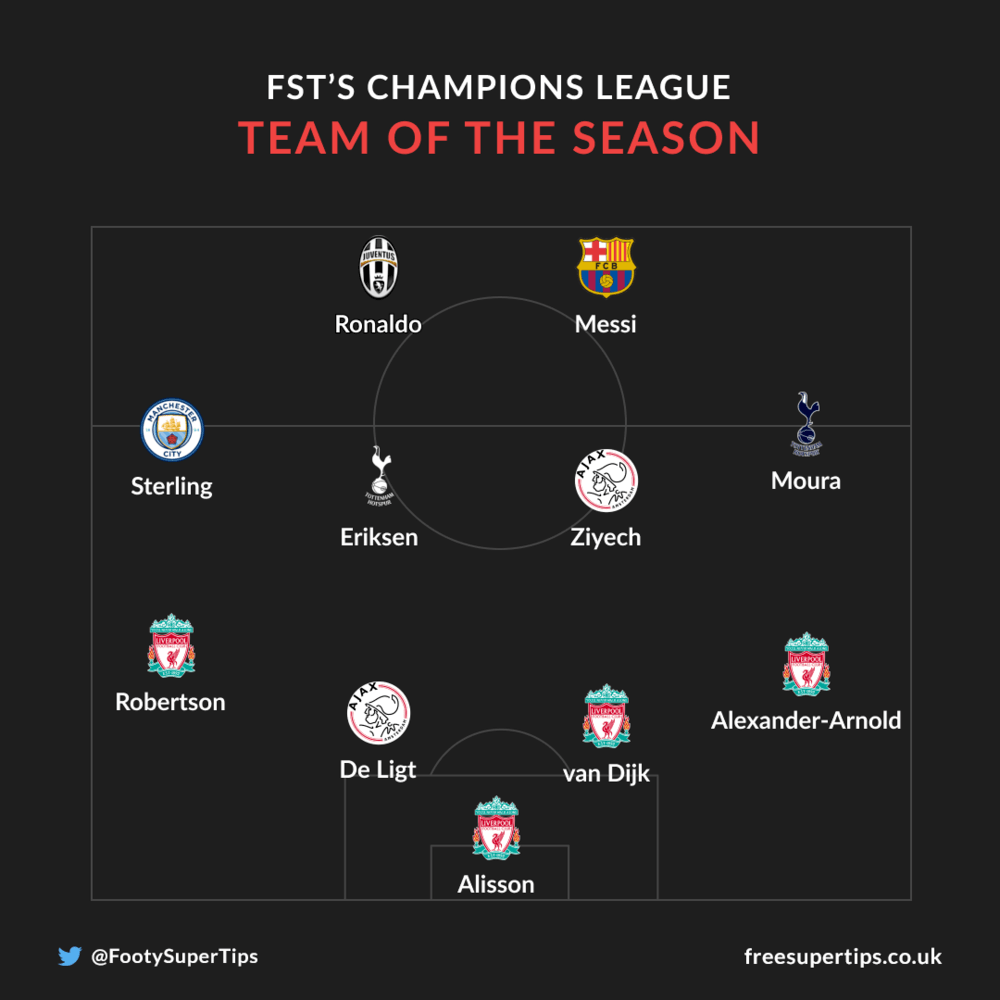 FST's Champions League Team of the Season
