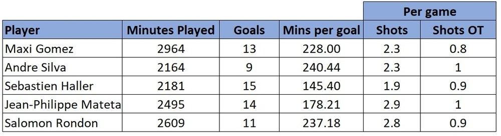 West Ham summer striker shortlist