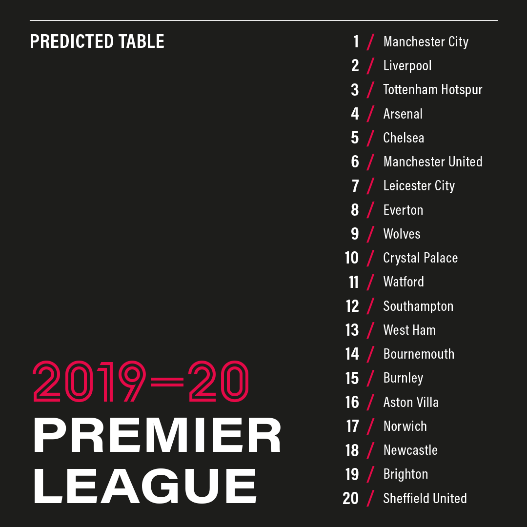 FST's Premier League 2019/20 Full Table Prediction