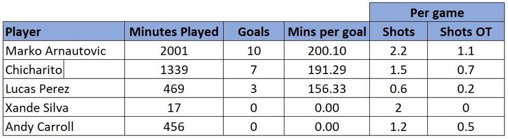 West Ham striker stats 18/19