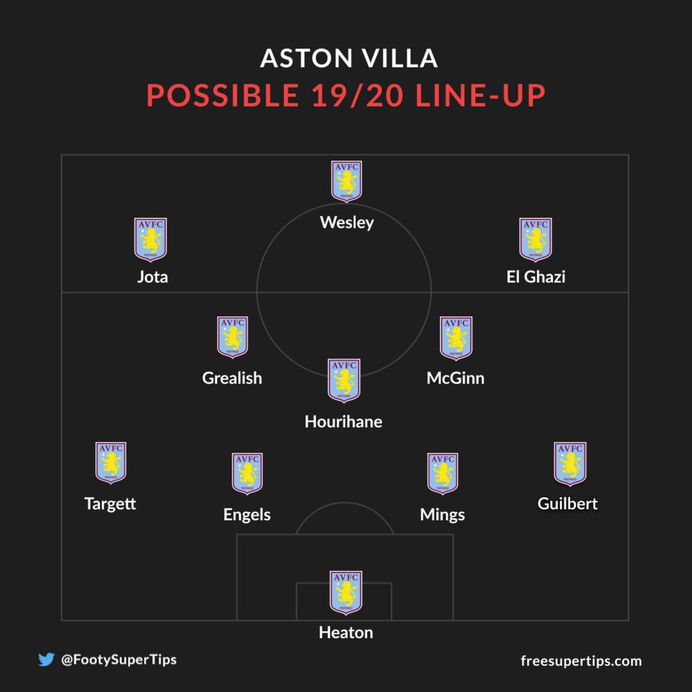 Aston Villa possible lineup 19/20