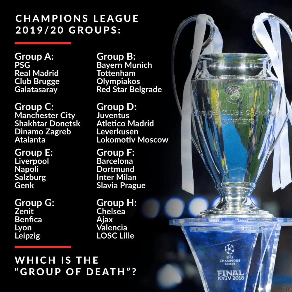 Champions League group stage predictions