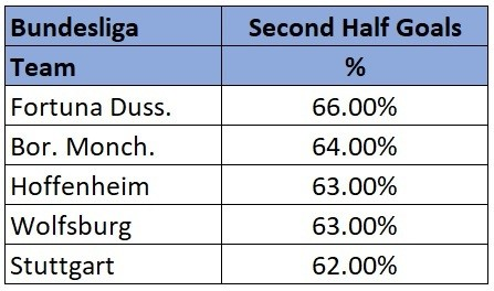 Bundesliga highest scoring half stats 18/19