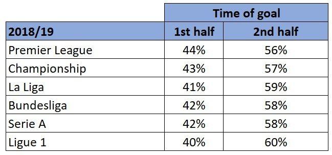 Highest scoring half stats for Europe's major leagues