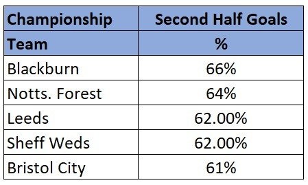 Championship highest scoring half stats 18/19