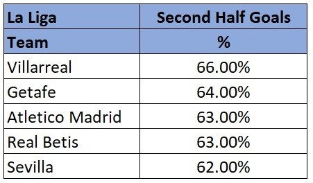La Liga highest scoring half stats 18/19