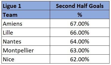 Ligue 1 highest scoring half stats 18/19