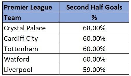 Premier League highest scoring half stats 18/19