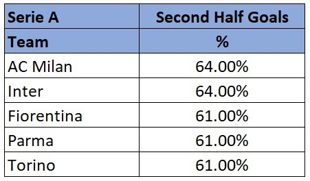 Serie A highest scoring half stats 18/19