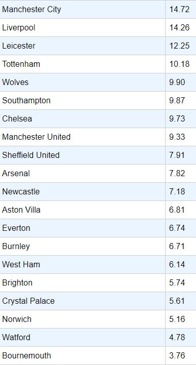 Fantasy football expected goals stats