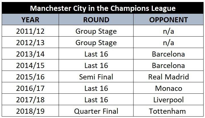 Man City Champions League history