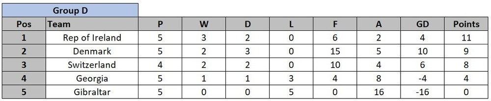 Euro 2020 Qualification Group D