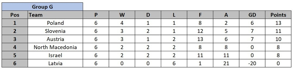 Euro 2020 Qualification Group G