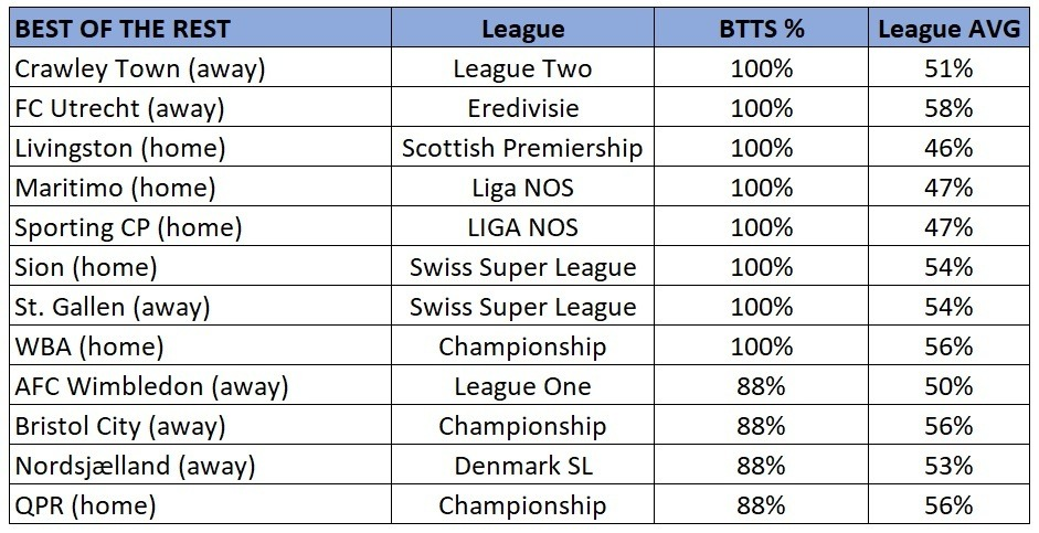 Best of the rest BTTS stats