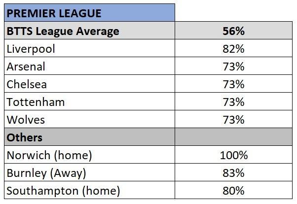 Premier League BTTS stats