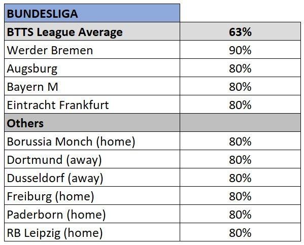 Bundesliga BTTS stats