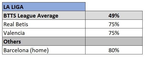 La Liga BTTS stats