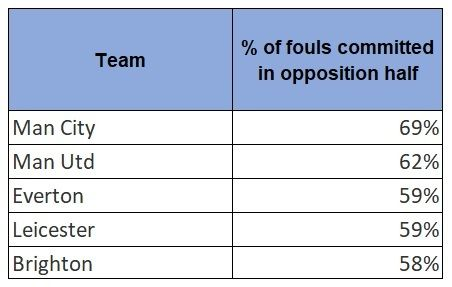 Fouls made in opposition half premier league